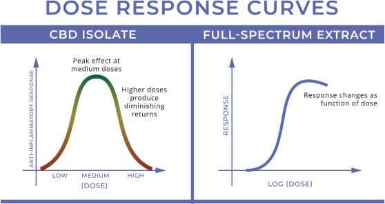 full spectrum curve
